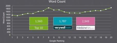 Voorbeeld vergelijking woorden aantal en score in zoekmachine