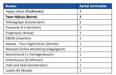 Nederlandse genomineerde bureaus voor Google Premier Partner Awards 2019