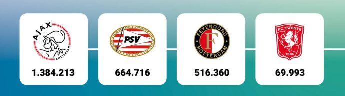 Ajax onbetwiste nummer 1 op social media
