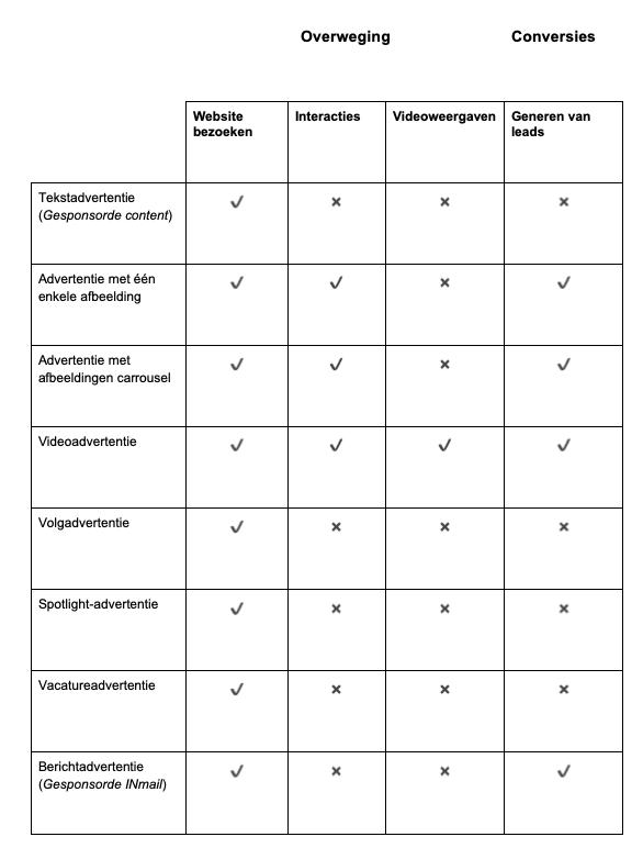 Verschillende advertentievormen per doelstelling binnen LinkedIn adverteren
