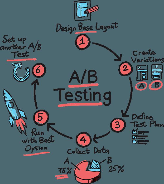 Test verschillende onderdelen uit je webdesign voor optimalisatie
