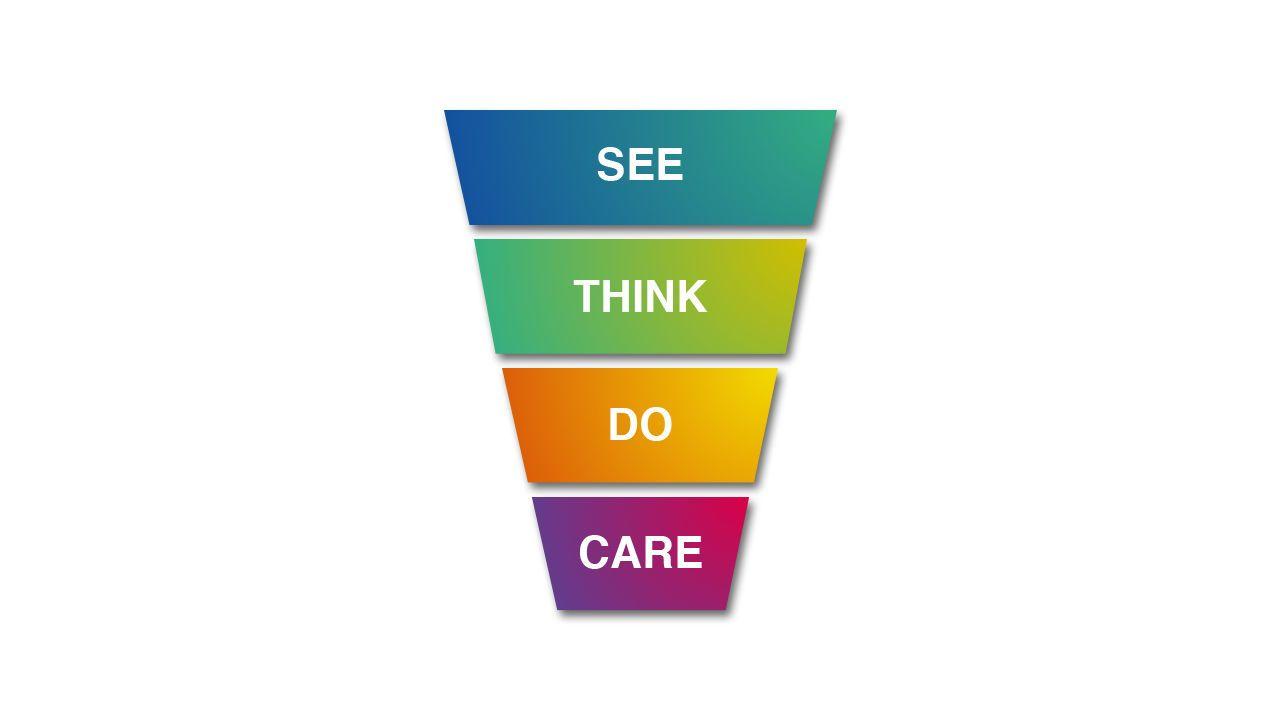 Het see think do care model is ideaal om alle middelen rondom inbound in te zetten