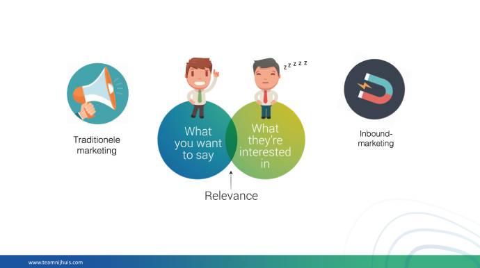 Inbound versus outbound marketing verschillen