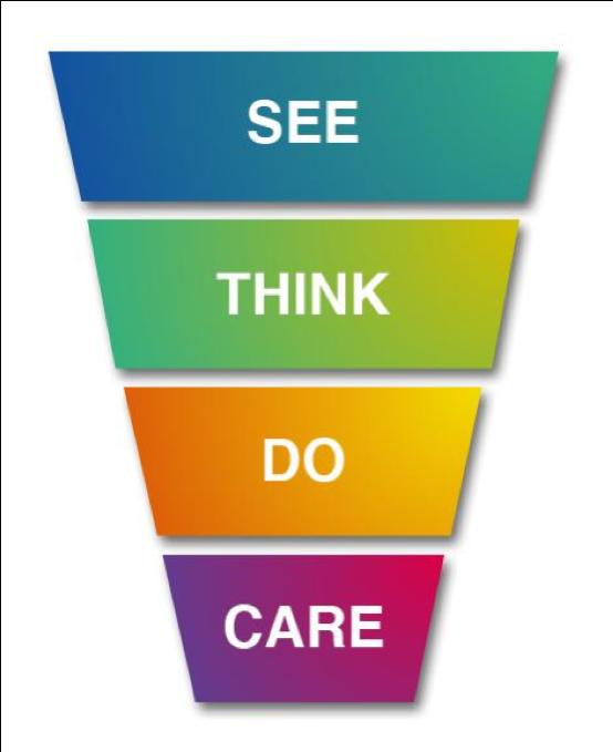 Giet je strategie in een online marketing plan via een online marketing model