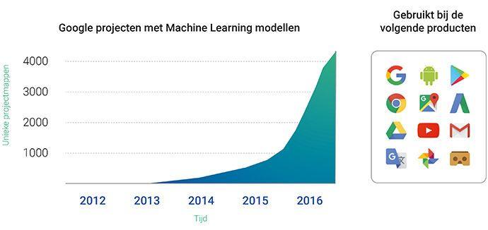Google projecten die gebruik maken van Machine Learning