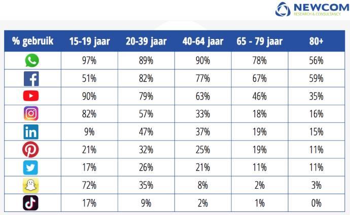 Social media gebruik per leeftijd in 2020