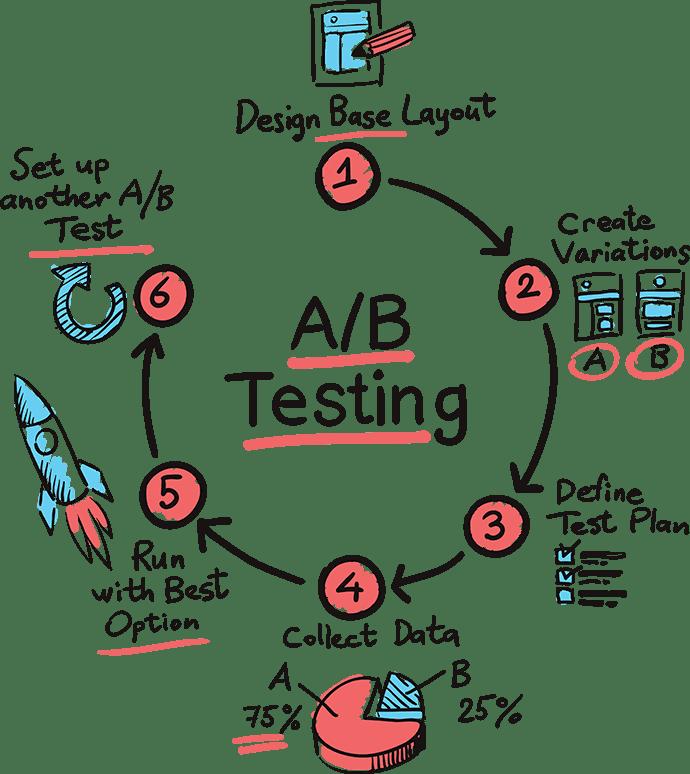 AB test voor conversie optimalisatie