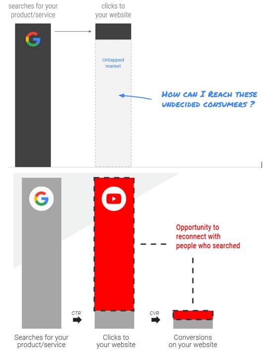 Connectie maken en doorklikratio verhogen