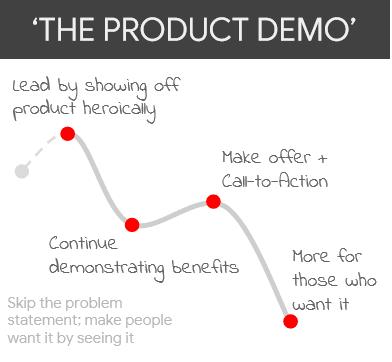 De demo van een product of dienst