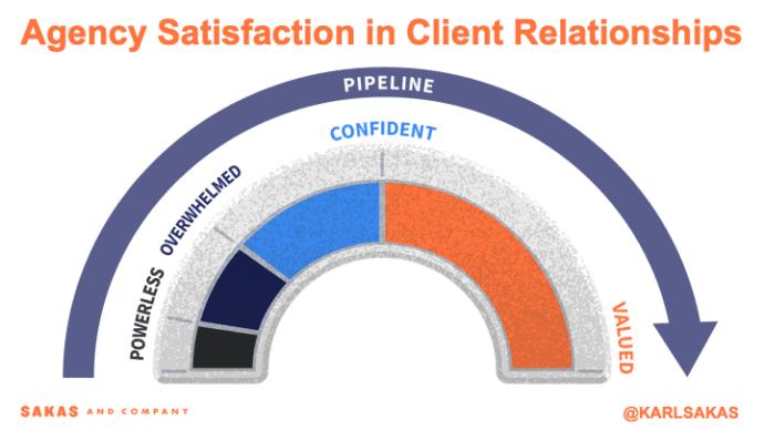 De Agency satisfaction index van Sakas