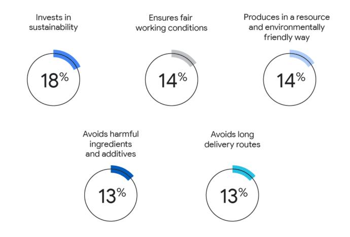 De consument verwacht dat merken steeds meer gaan investeren in duurzaamheid en sociale verantwoordelijkheid