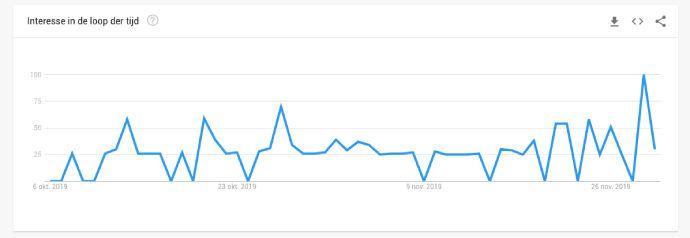 Houd rekening met de stijgende trends rond Black Friday