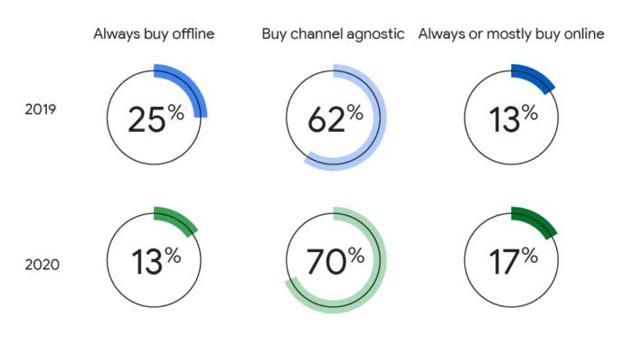 Kopers geven steeds meer de voorkeur aan online en kanaalonafhankelijke aankopen